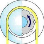Задание, управление и контроль параметров